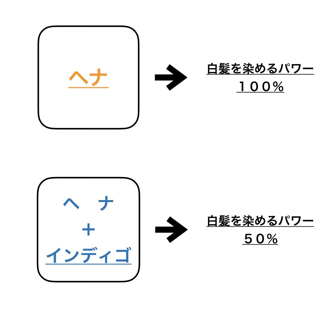 ヘナカラーで1度染めと2度染めはどのように使い分けますか?の説明画像