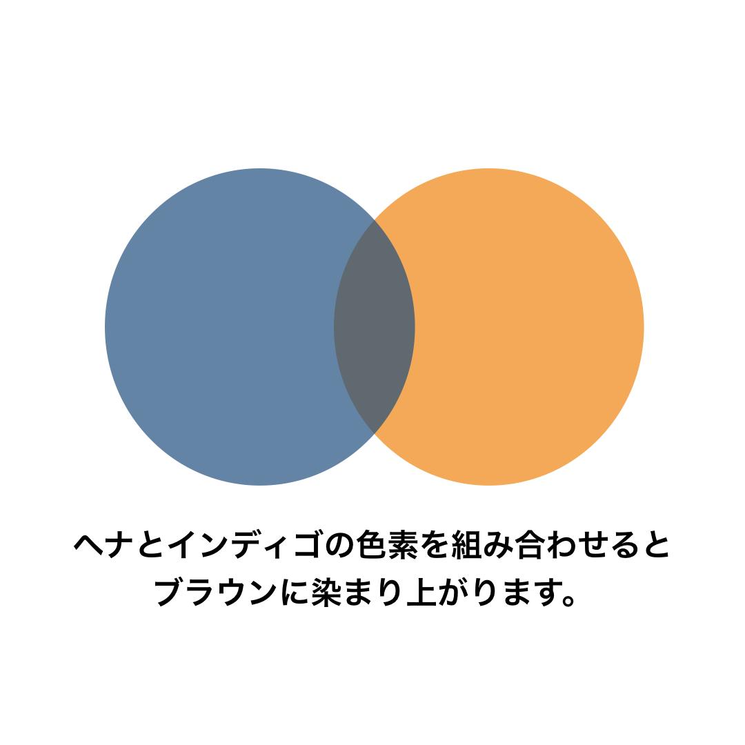 ヘナでオレンジ以外の白髪染めができるかの解説画像