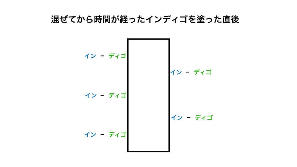作り置きのインディゴが染まらない理由を解説した図