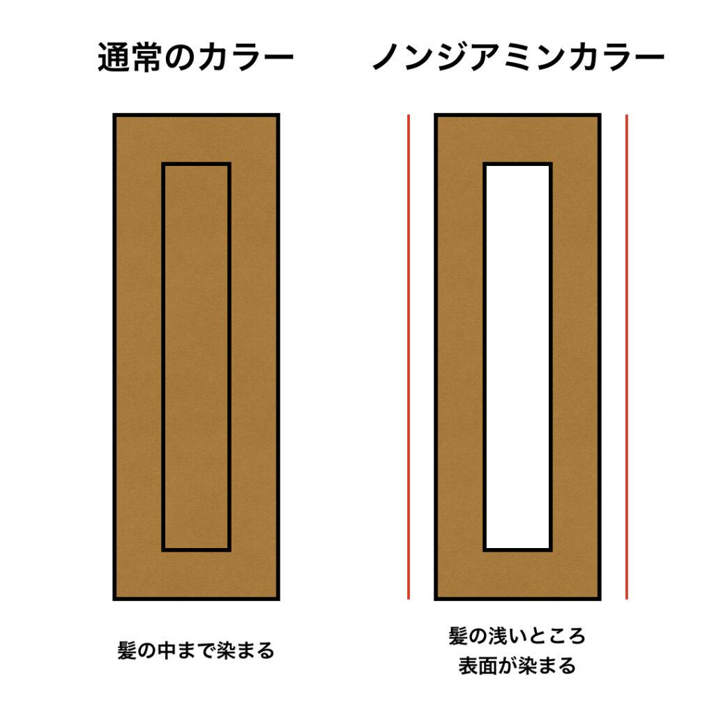 ノンジアミンカラーと通常のカラーの染まり方の差